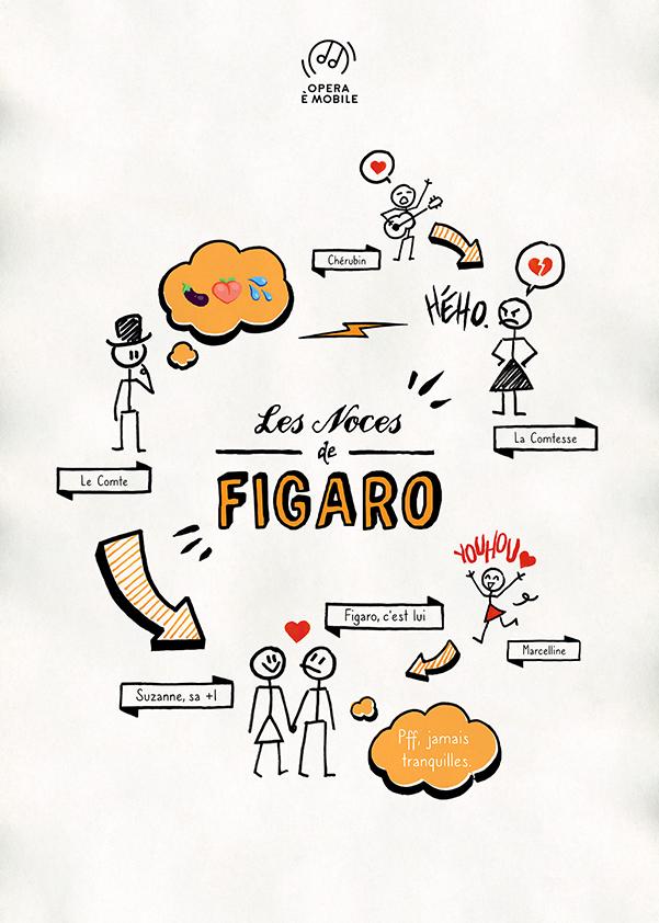Les noces de Figaro ║ 27 juin